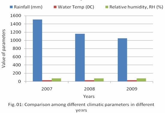 Comparison among different climatic parameters of different years